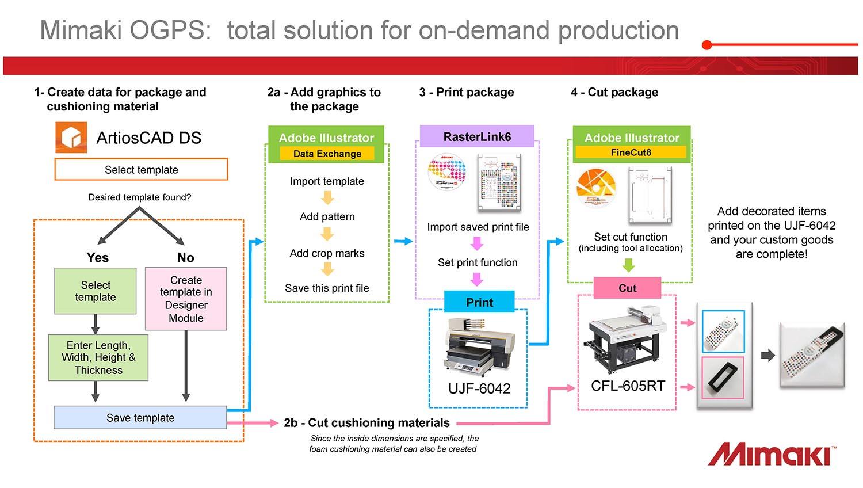 Mimaki OGPS – Original Goods Package System | | Printer Sales